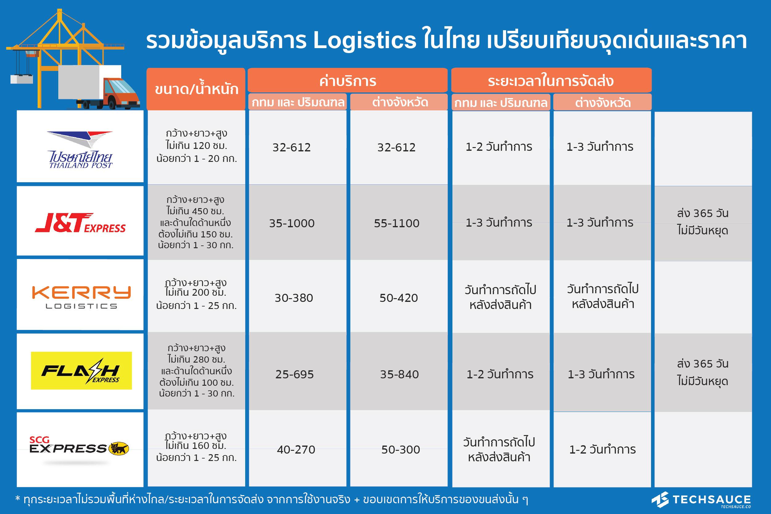 Price of transportation11